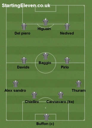 Juve All Time Xi 233623 User Formation Starting Eleven